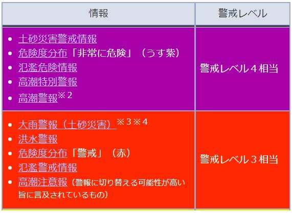 レベル 警戒 土砂 災害 防災情報の「警戒レベル」開始 今までと何が変わって、何が変わらないのか?(片平敦)